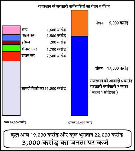 Salary and pension of Rajasthan's government servants