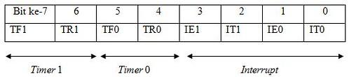 Register TCON