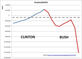 ClintonBushSurplusDeficit