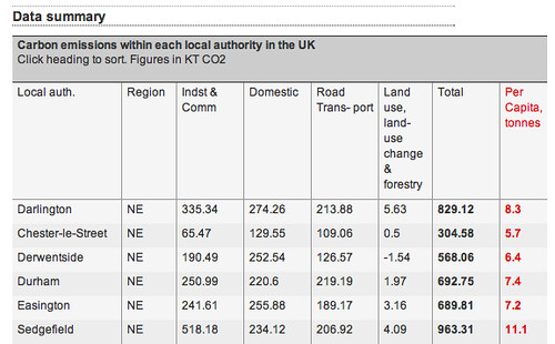 Carbon emissions data table