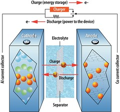 How a lithium-ion battery works