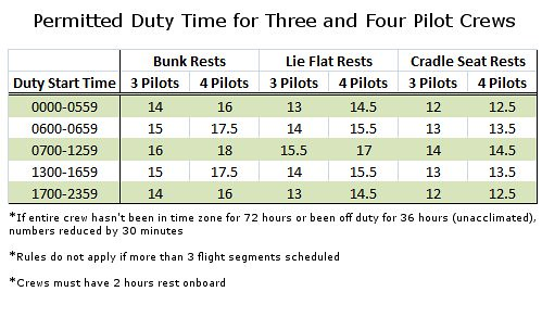 Proposed Augmented Flight Duty Time Allowed