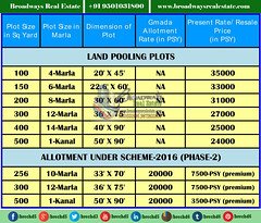 gmada-it-city-land-pooling plots-prices