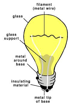 inventionofthelightbulbdiagram | Uploading using