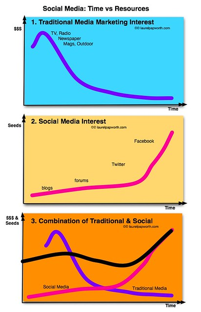 Traditional vs Social Media timelines