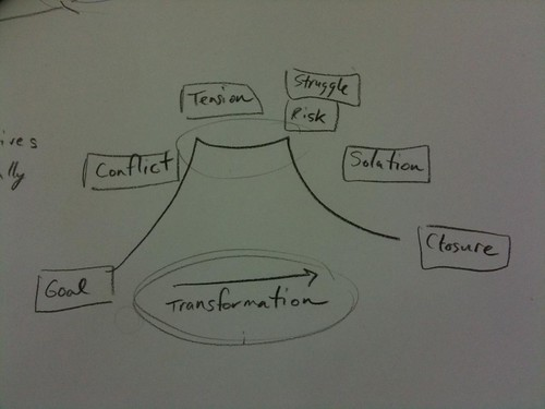 The Story Arc, as drawn by a Learning 2.010 Workshop Participant