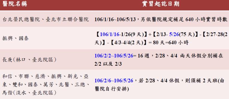 溫詠翔_醫院實習時程表