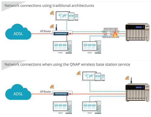 WirelessAP Station ช่วยแบ่งเบาภาระของ Wireless Access Point