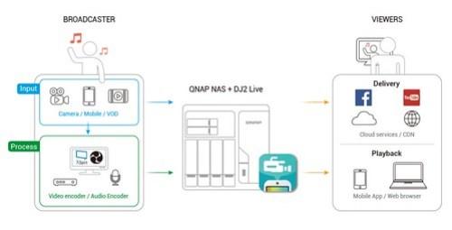 QNAP DJ2