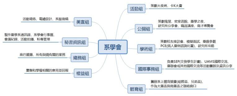 高醫藥學系學會組織圖