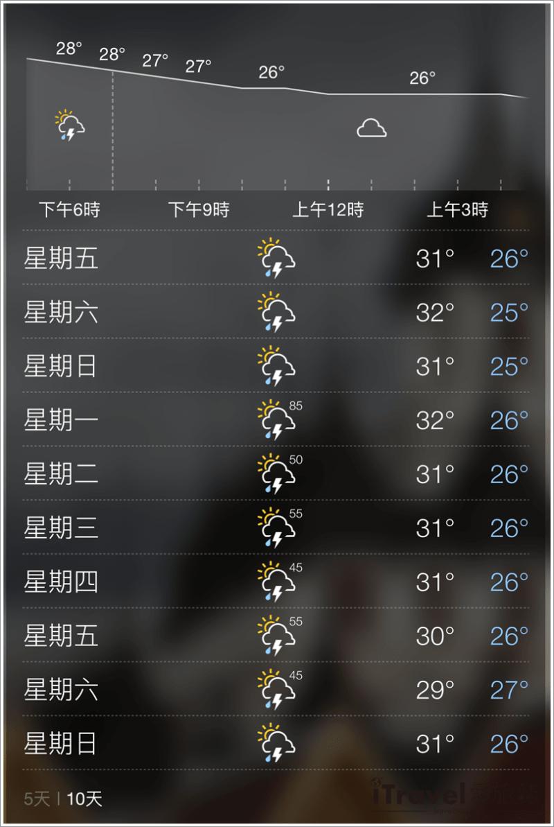 《泰國自由行》天氣預報查詢教學:新手行前準備衣物小叮嚀