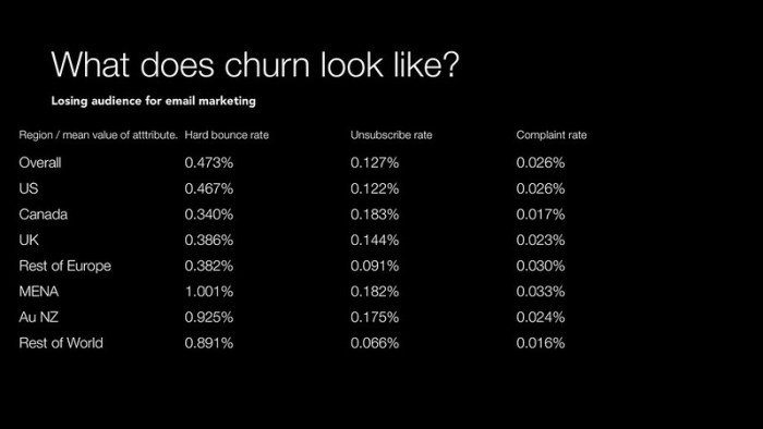What does churn look like