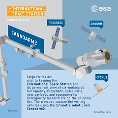 ISS visiting vehicles: an infographic