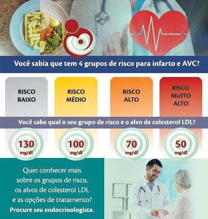 Dia Nacional de Combate ao Colesterol - 08 de agosto Invista na sua qualidade de vida! Saiba mais em... http://ift.tt/2vj7dAo