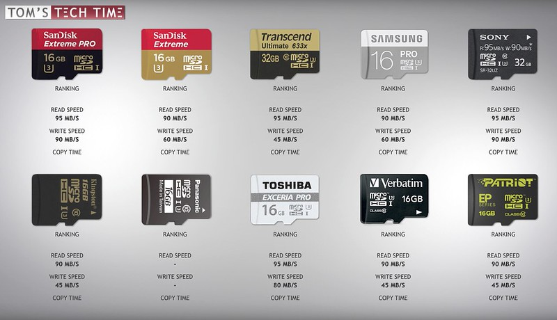 MicroSD Card Speed Test : Tom's Tech Time