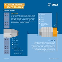 Visiting vehicles Dragon and Cygnus: an infographic