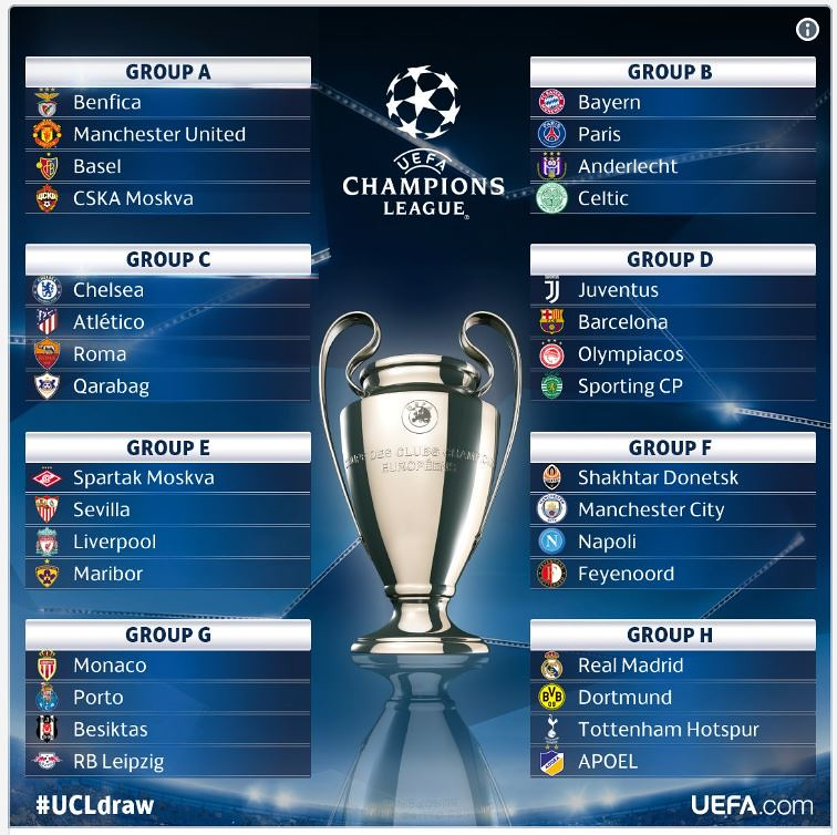 Champions League Group Stage 2020: UEFA Champions League 2017-2018 Group Stage