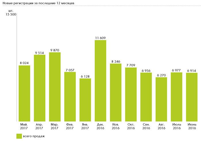 Продажи LCV с июня 2016 по май 2017 г