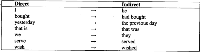ncert-solutions-for-class-9-english-workbook-unit-7-reported-speech-9s