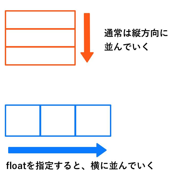 Float横に並ぶ