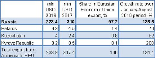 Figure 3: Export from Armenia to EAEU, January–August 2016 and 2017