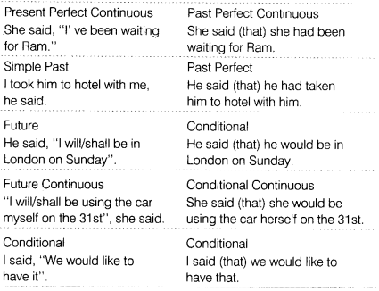 CBSE Class 8 English Grammar - Reported Speech - CBSE Tuts