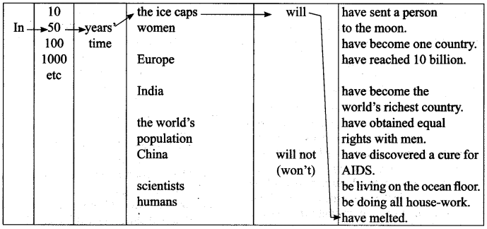ncert-solutions-for-class-9-english-workbook-solutions-unit-3-future-time-reference-8-1