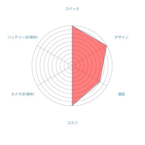 Xiaomi Mi Mix 2 レーダーチャート