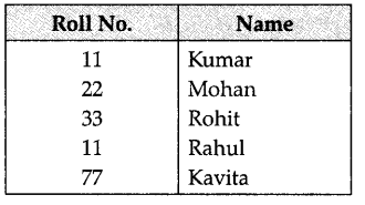 ncert-solutions-for-class-12-computer-science-c-database-concepts-4-16-1