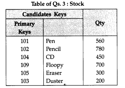 ncert-solutions-for-class-12-computer-science-c-database-concepts-4-1