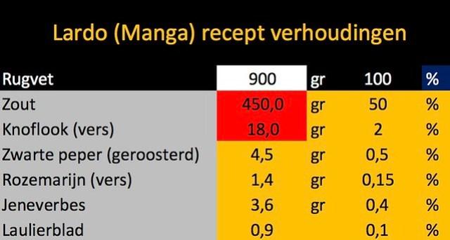 Lardo di Manga