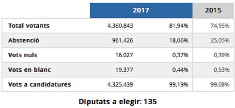17l22 Resultados elecciones Cataluña 21 diciembre 2017