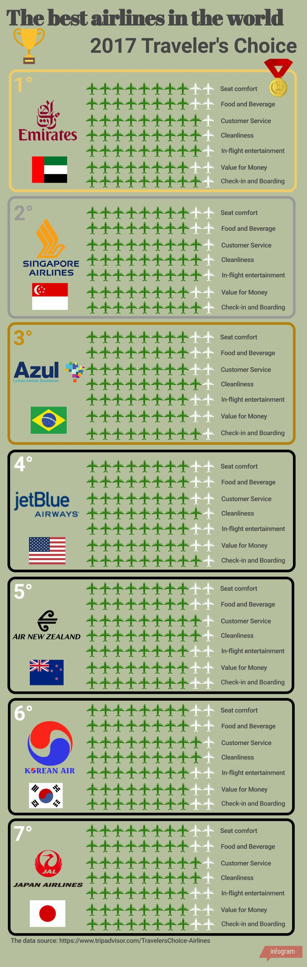 infografics_the_best_airlines