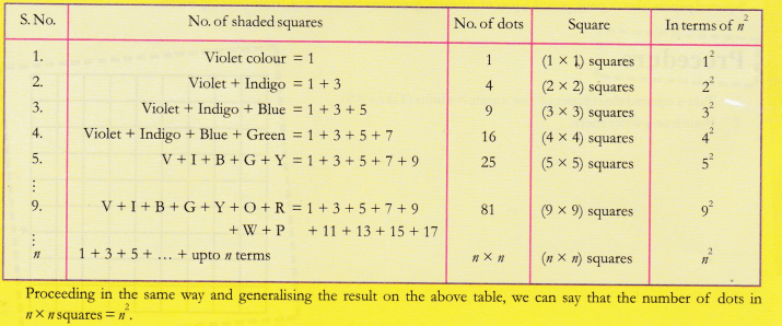 cbse-class-10-maths-lab-manual-sum-of-odd-natural-numbers-4