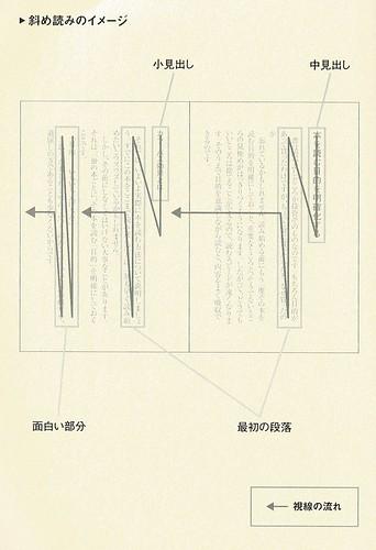 レバレッジ斜め読みイメージ