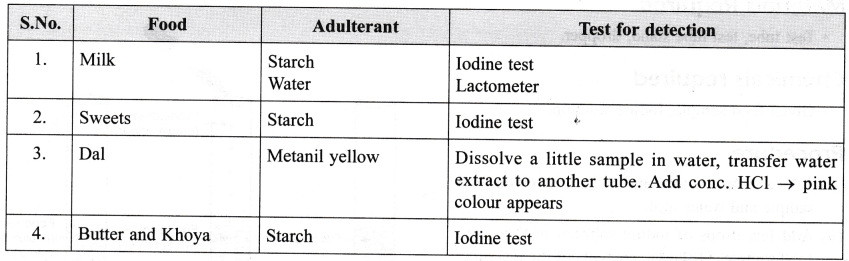 ncert-class-9-science-lab-manual-food-sample-test-for-starch-and-adulteration-1