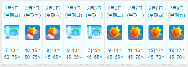 寒冷天氣會持續至下週
