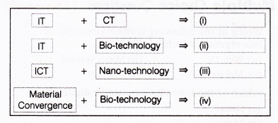 NCERT Solutions for Class 9 Foundation of Information Technology