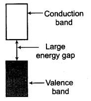 NEET Chemistry Notes Solid State - Defects or Imperfections