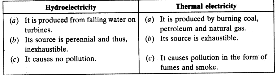 Minerals and Energy Resources Chapter Wise Important Questions Class 10 Social Science 4