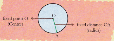 ncert-class-10-maths-lab-manual-area-circle-coiling-method-1