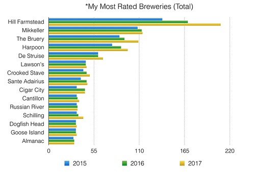 My most rated breweries