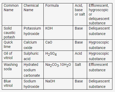 selina-icse-solutions-class-9-chemistry-water-16