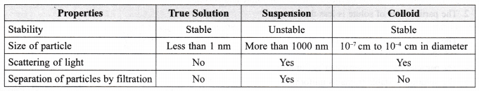 ncert-class-9-science-lab-manual-solution-colloids-suspension-6