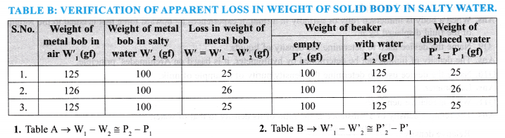 NCERT Class 9 Science Lab Manual - Archimedes' Principle-3