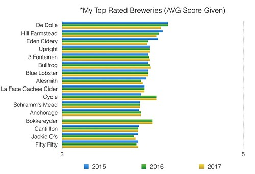 my top rated breweries