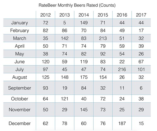 ratebeer monthly count