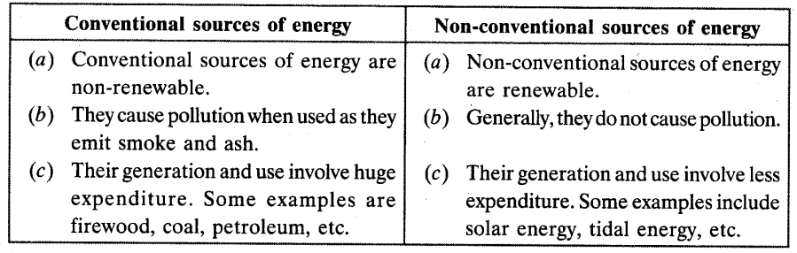 Minerals and Energy Resources Chapter Wise Important