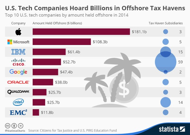 chartoftheday_3877_offshore_holdings_of_tech_companies_n