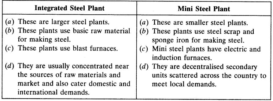 Manufacturing Industries Chapter Wise Important Questions Class 10 Social Science 1